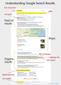 Understanding Google Search Results